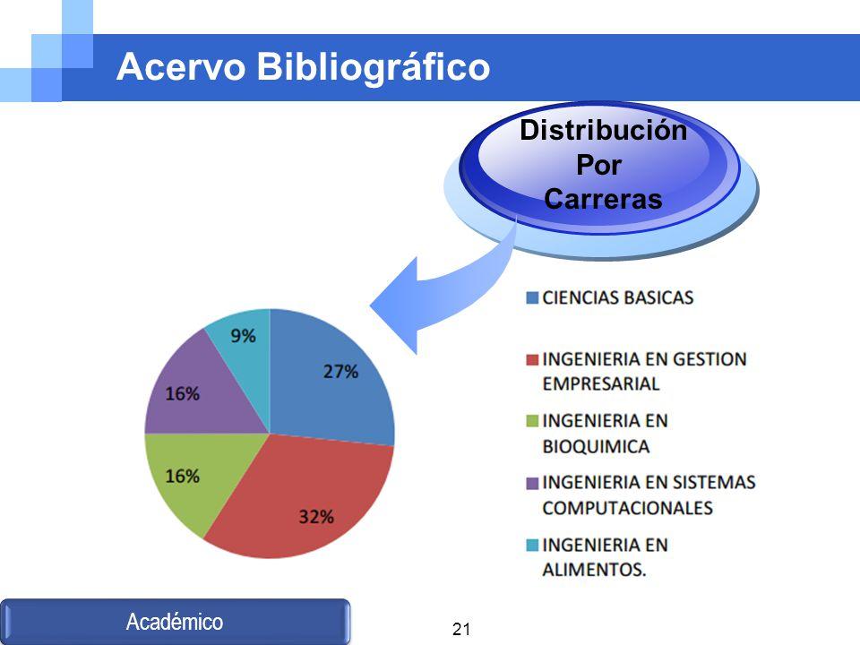 Acervo Bibliográfico Distribución Por Carreras Académico