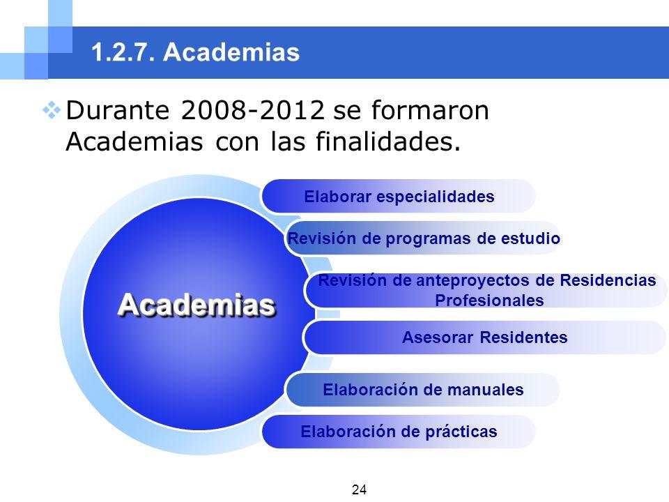 1.2.7. Academias Durante 2008-2012 se formaron Academias con las finalidades. Elaborar especialidades.