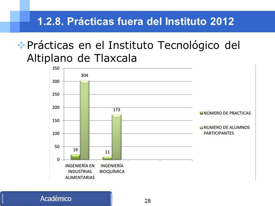 1.2.8. Prácticas fuera del Instituto 2012