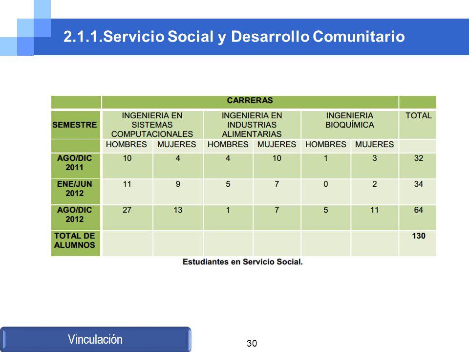 2.1.1.Servicio Social y Desarrollo Comunitario