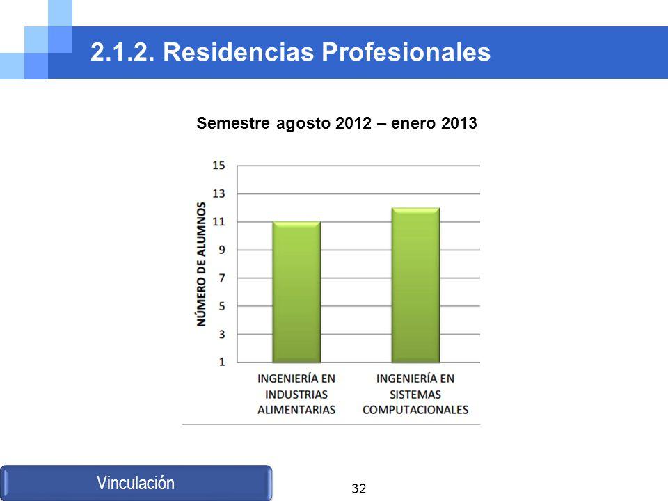 2.1.2. Residencias Profesionales