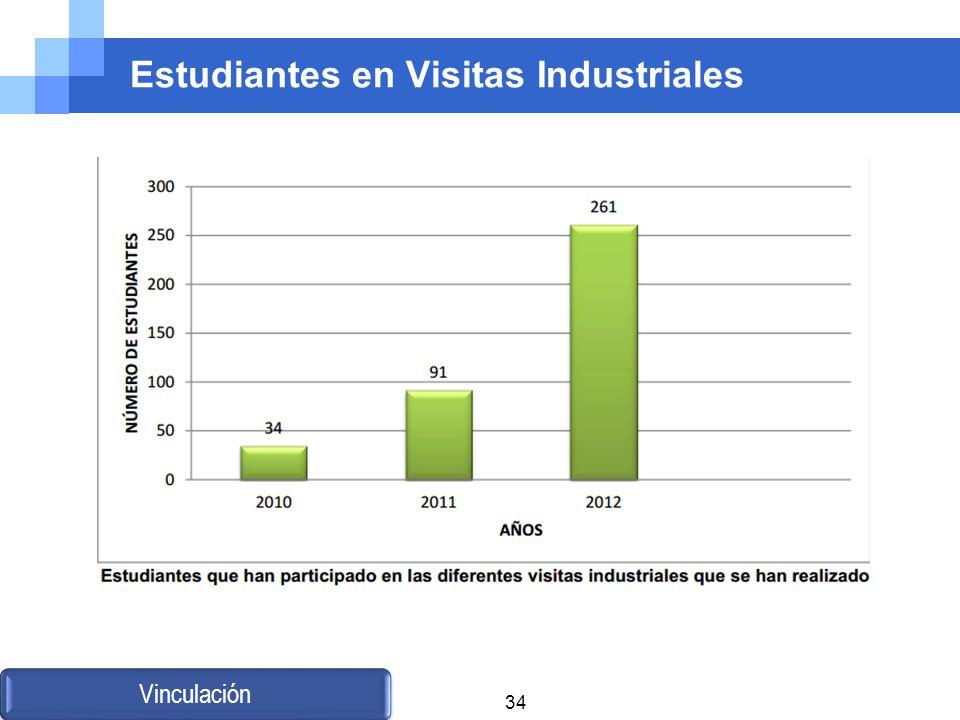 Estudiantes en Visitas Industriales