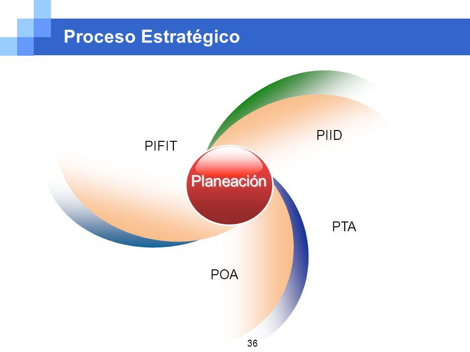 Proceso Estratégico Planeación PIFIT PIID PTA POA