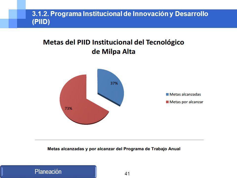 3.1.2. Programa Institucional de Innovación y Desarrollo (PIID)