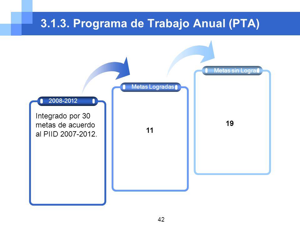 3.1.3. Programa de Trabajo Anual (PTA)