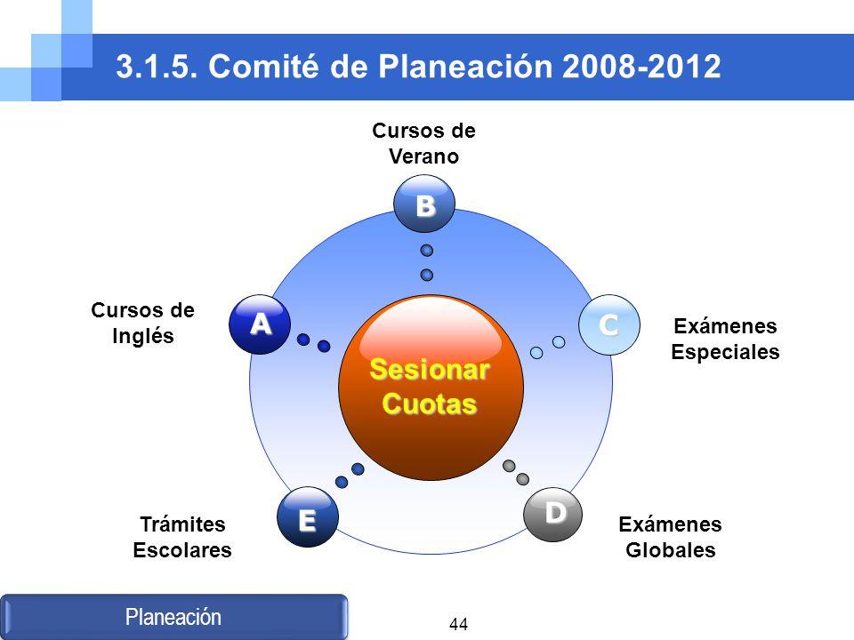 3.1.5. Comité de Planeación 2008-2012 B A C Sesionar Cuotas D E