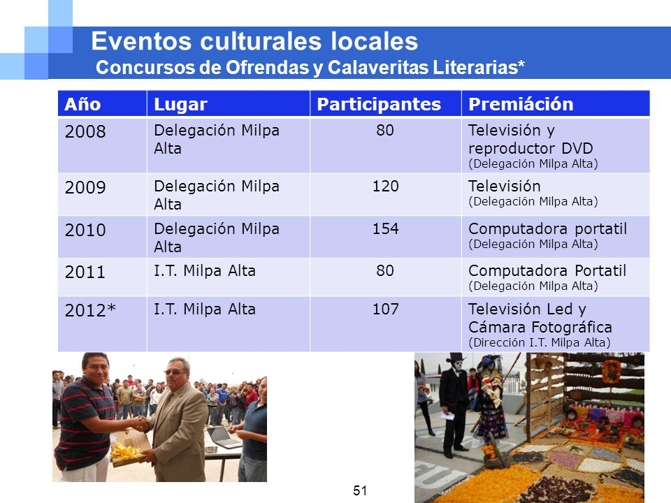 Eventos culturales locales Concursos de Ofrendas y Calaveritas Literarias*