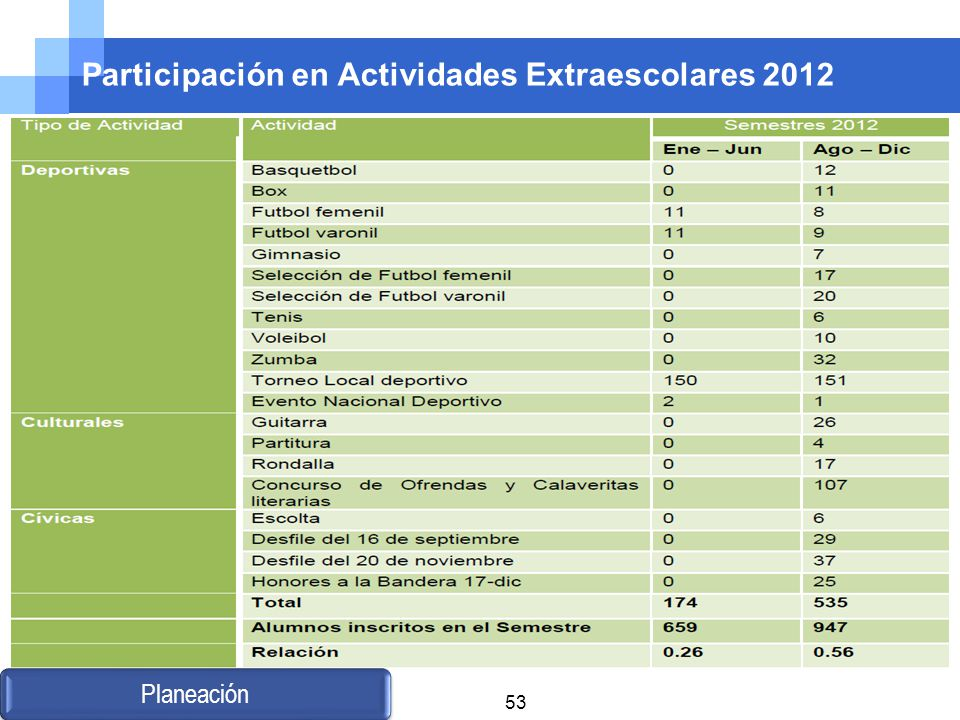 Participación en Actividades Extraescolares 2012