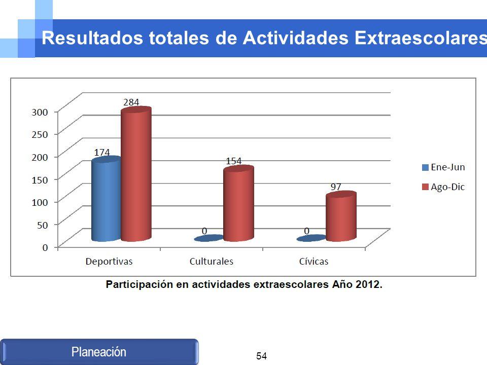 Resultados totales de Actividades Extraescolares