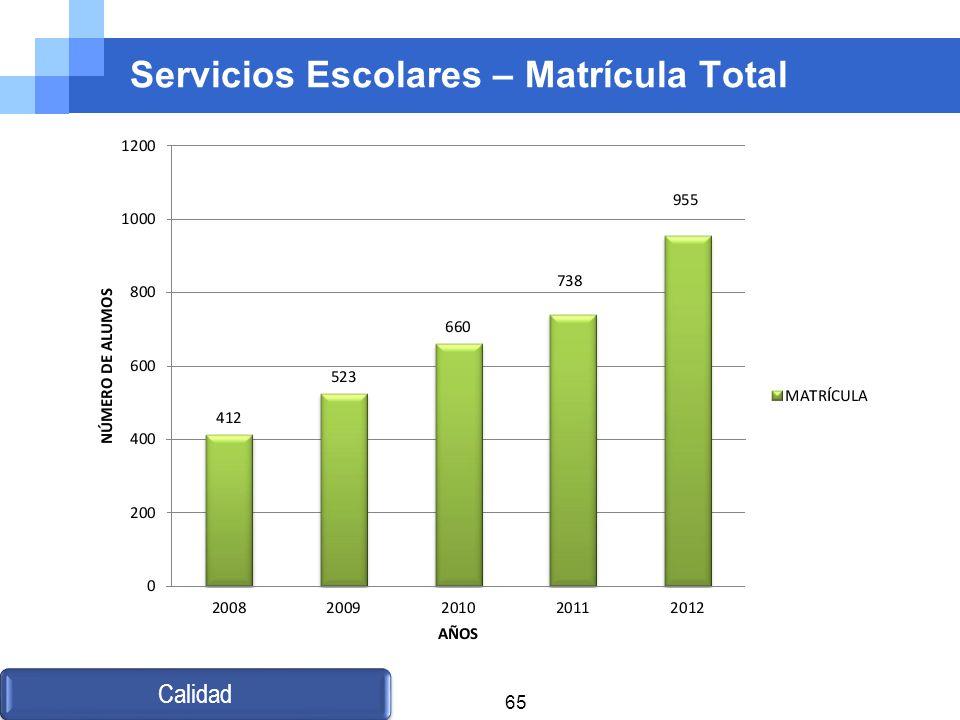 Servicios Escolares – Matrícula Total