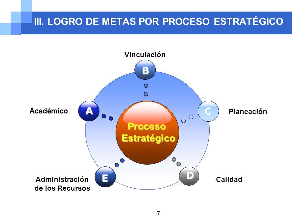 III. LOGRO DE METAS POR PROCESO ESTRATÉGICO