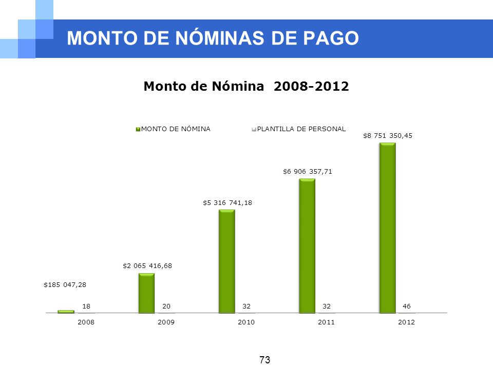MONTO DE NÓMINAS DE PAGO