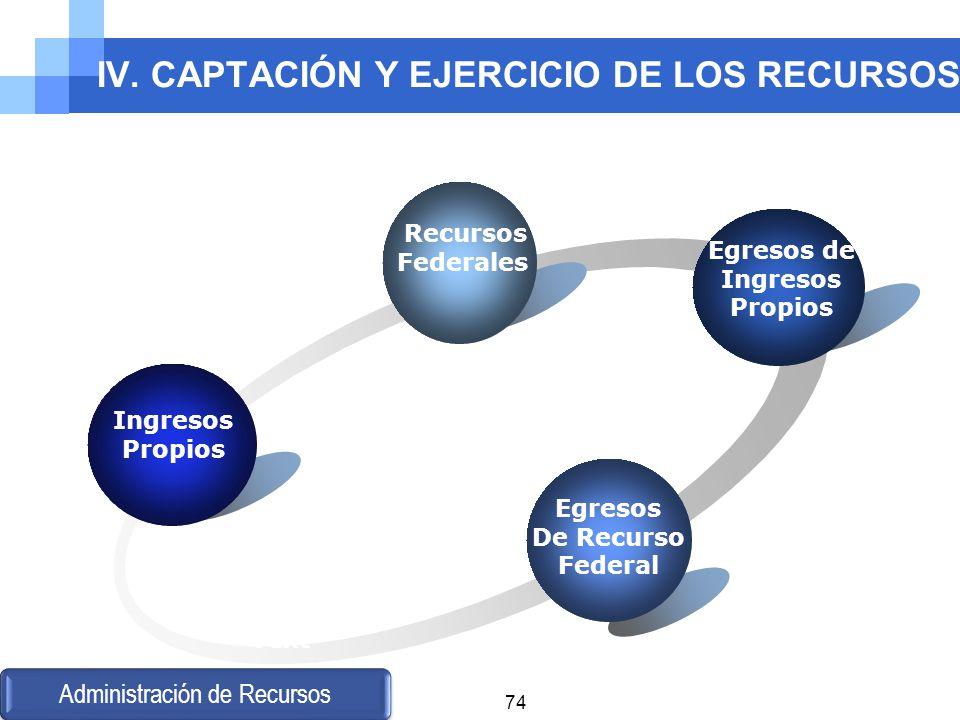 IV. CAPTACIÓN Y EJERCICIO DE LOS RECURSOS