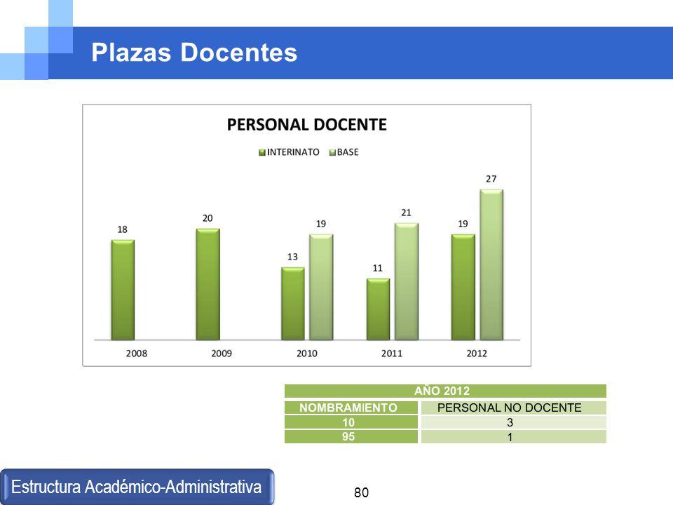Estructura Académico-Administrativa