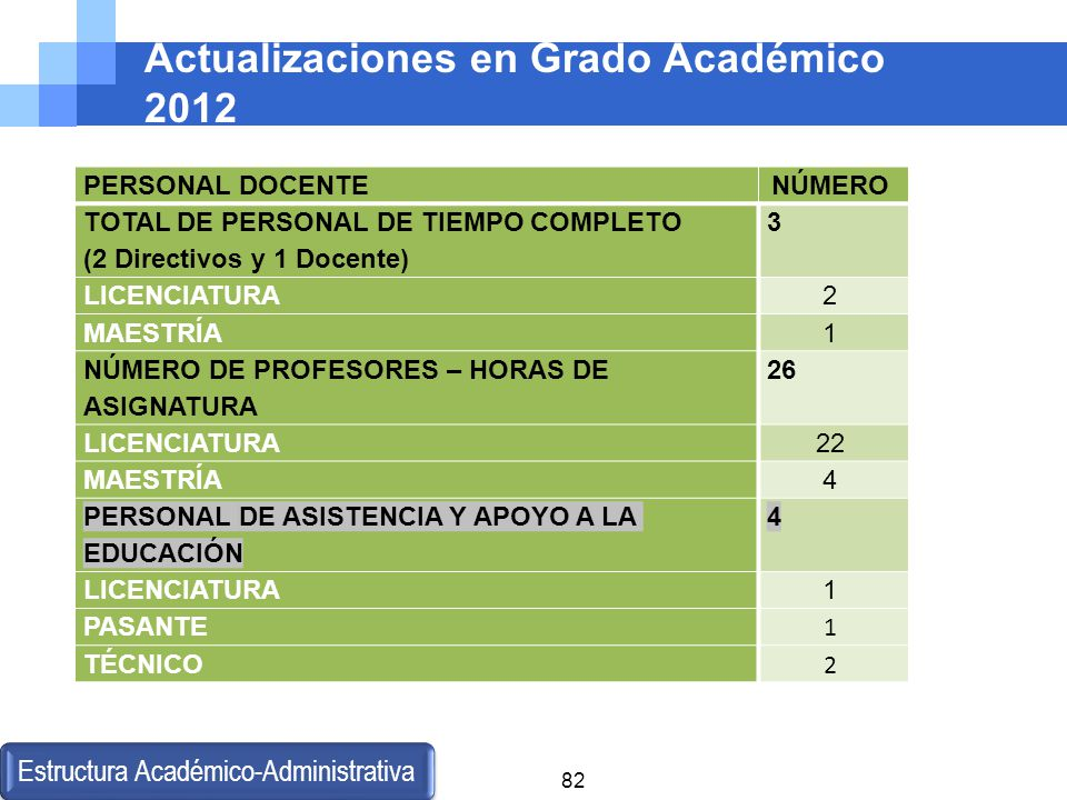 Actualizaciones en Grado Académico 2012