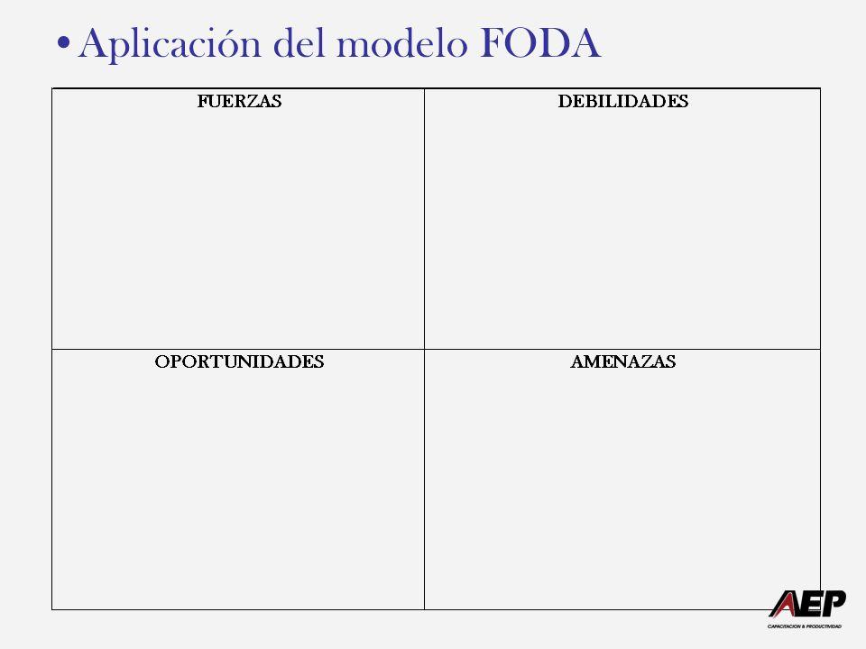 Aplicación del modelo FODA