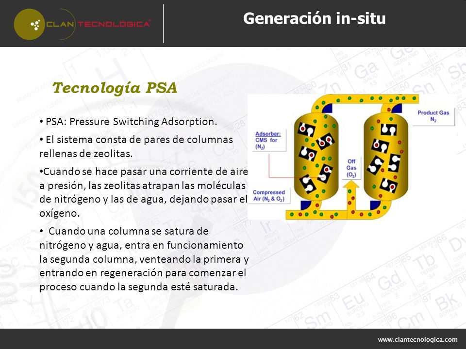 Generación in-situ Tecnología PSA PSA: Pressure Switching Adsorption.