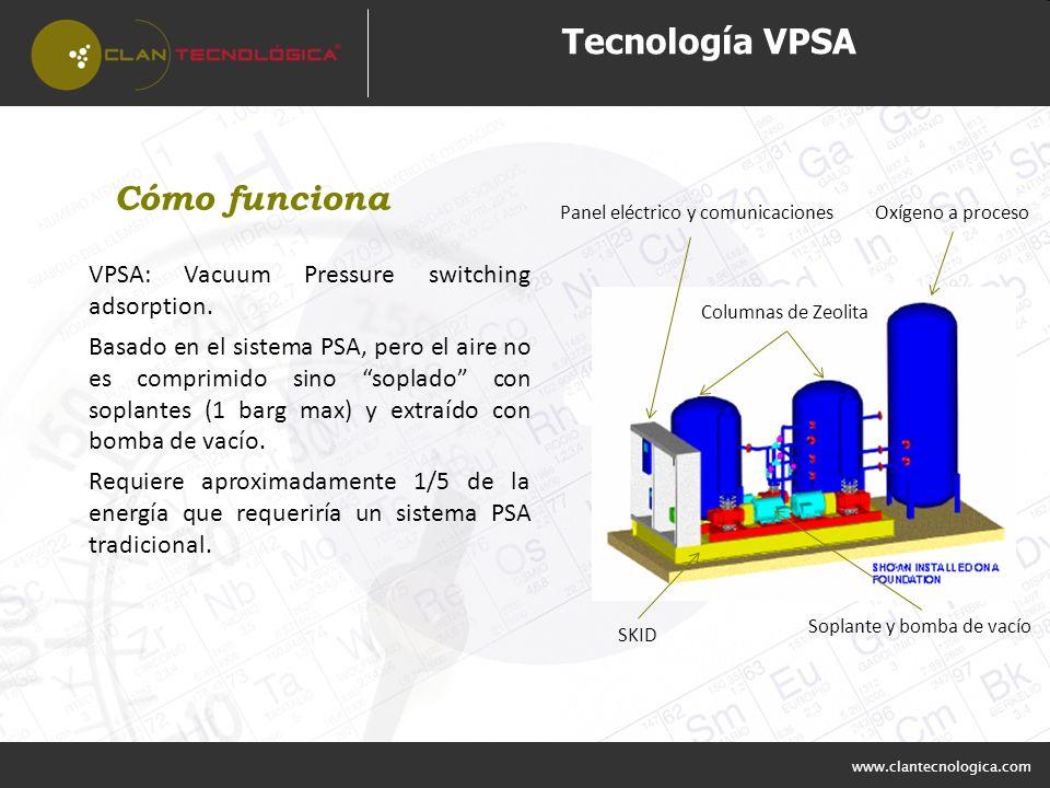 Tecnología VPSA Cómo funciona