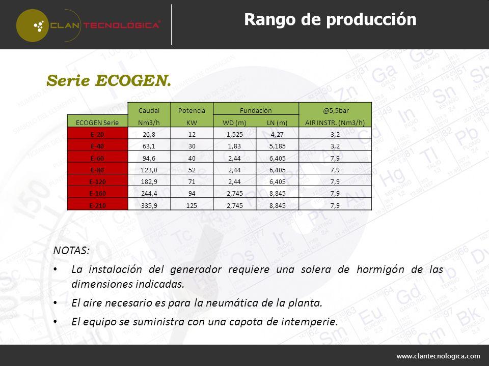 Rango de producción Serie ECOGEN. NOTAS:
