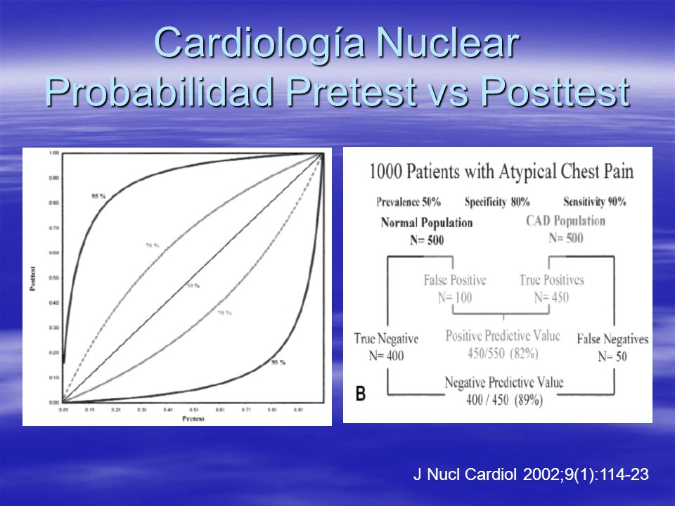 Cardiología Nuclear Probabilidad Pretest vs Posttest