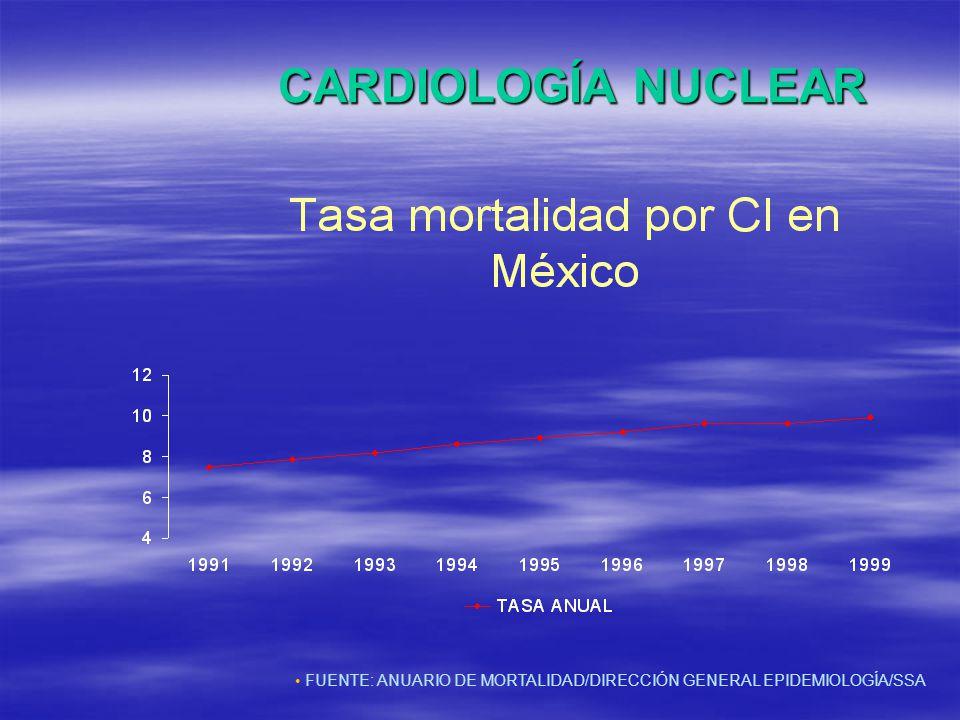 CARDIOLOGÍA NUCLEAR FUENTE: ANUARIO DE MORTALIDAD/DIRECCIÓN GENERAL EPIDEMIOLOGÍA/SSA