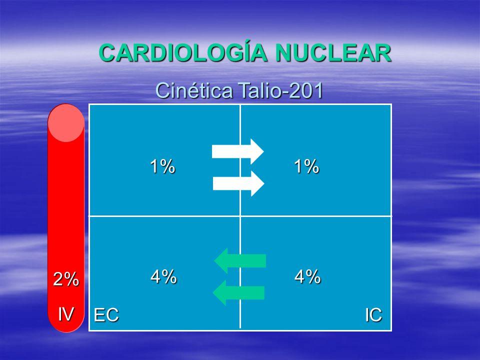CARDIOLOGÍA NUCLEAR Cinética Talio-201 1% 4% EC IC IV 2%