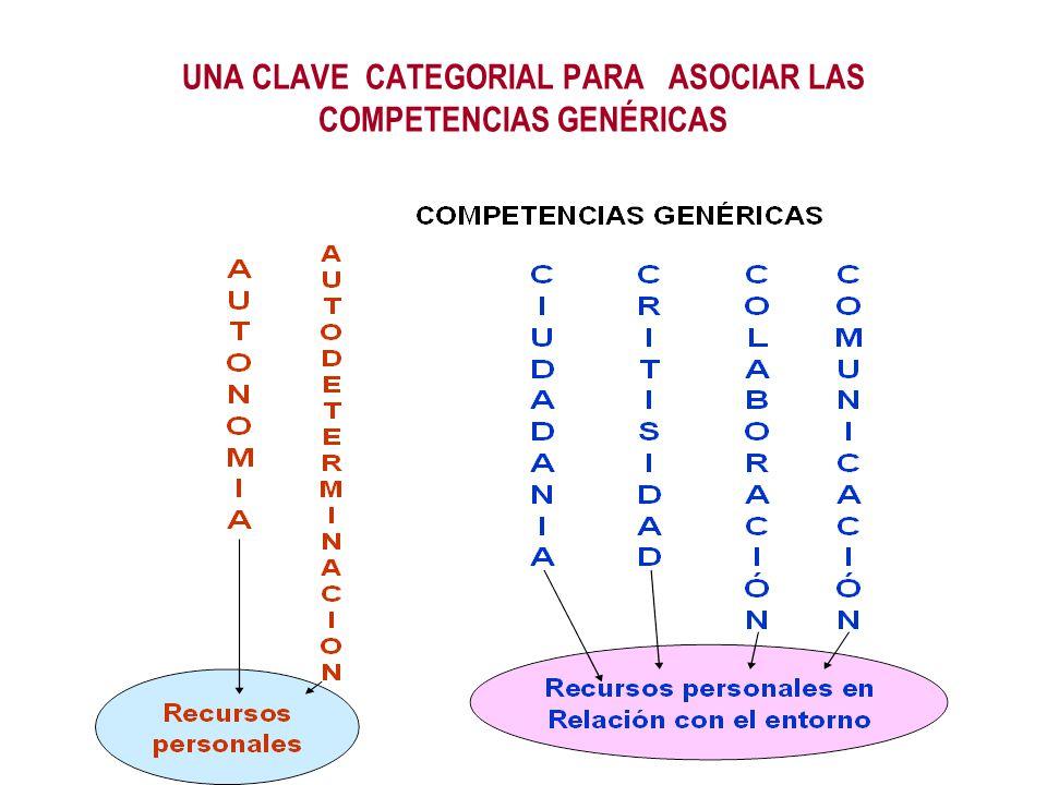 UNA CLAVE CATEGORIAL PARA ASOCIAR LAS COMPETENCIAS GENÉRICAS