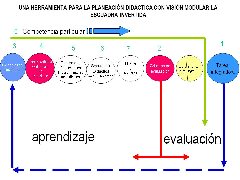 UNA HERRAMIENTA PARA LA PLANEACIÓN DIDÁCTICA CON VISIÓN MODULAR:LA ESCUADRA INVERTIDA