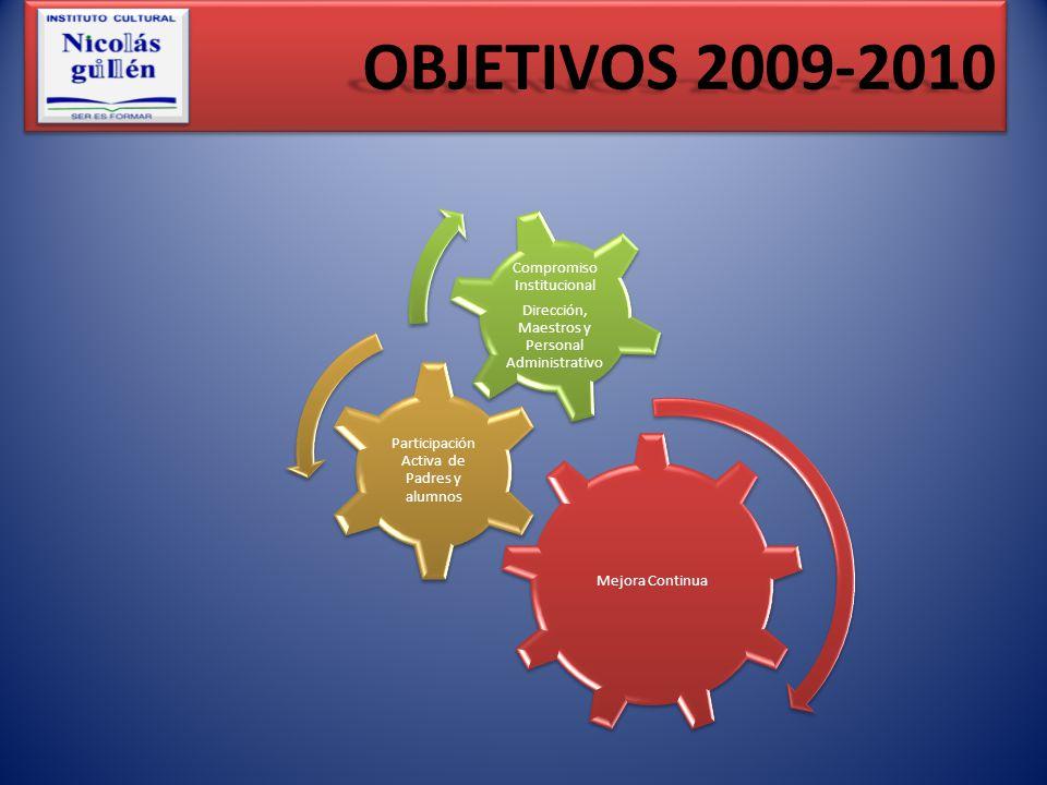 OBJETIVOS 2009-2010 Mejora Continua