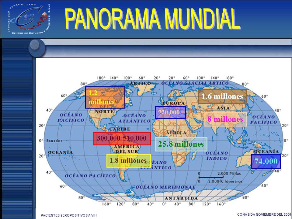 PANORAMA MUNDIAL 1.6 millones 8 millones 25.8 millones 74,000