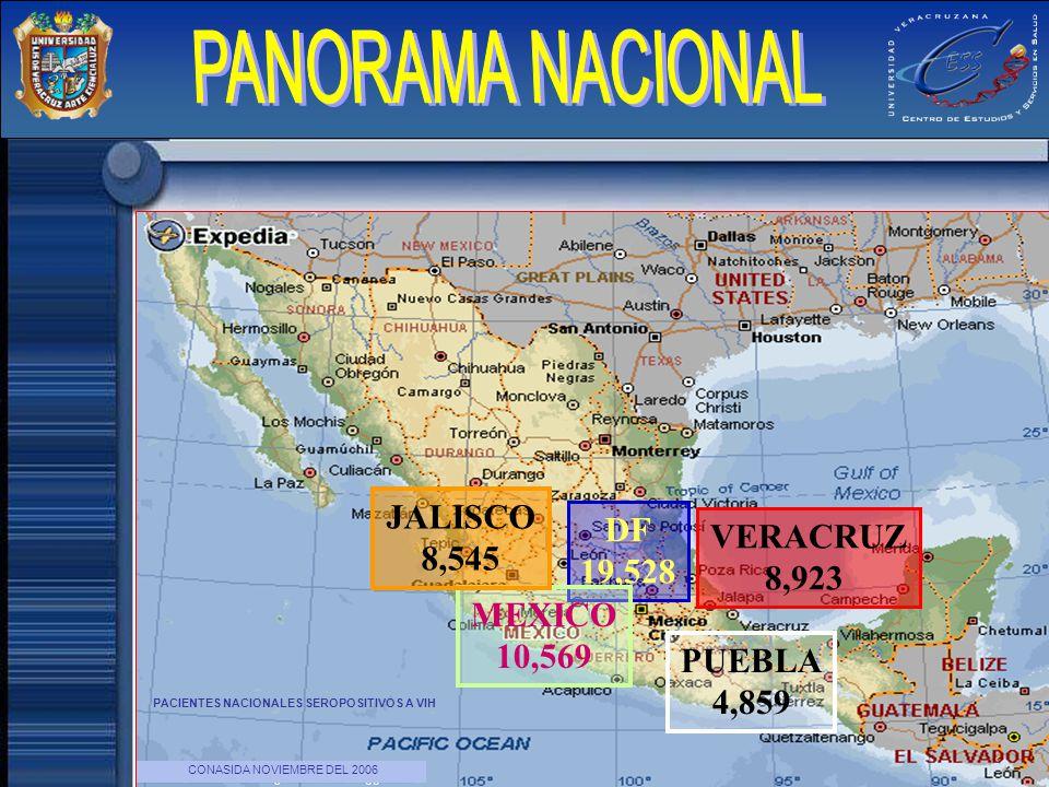 PANORAMA NACIONAL JALISCO DF 8,545 VERACRUZ 19,528 8,923 MEXICO 10,569