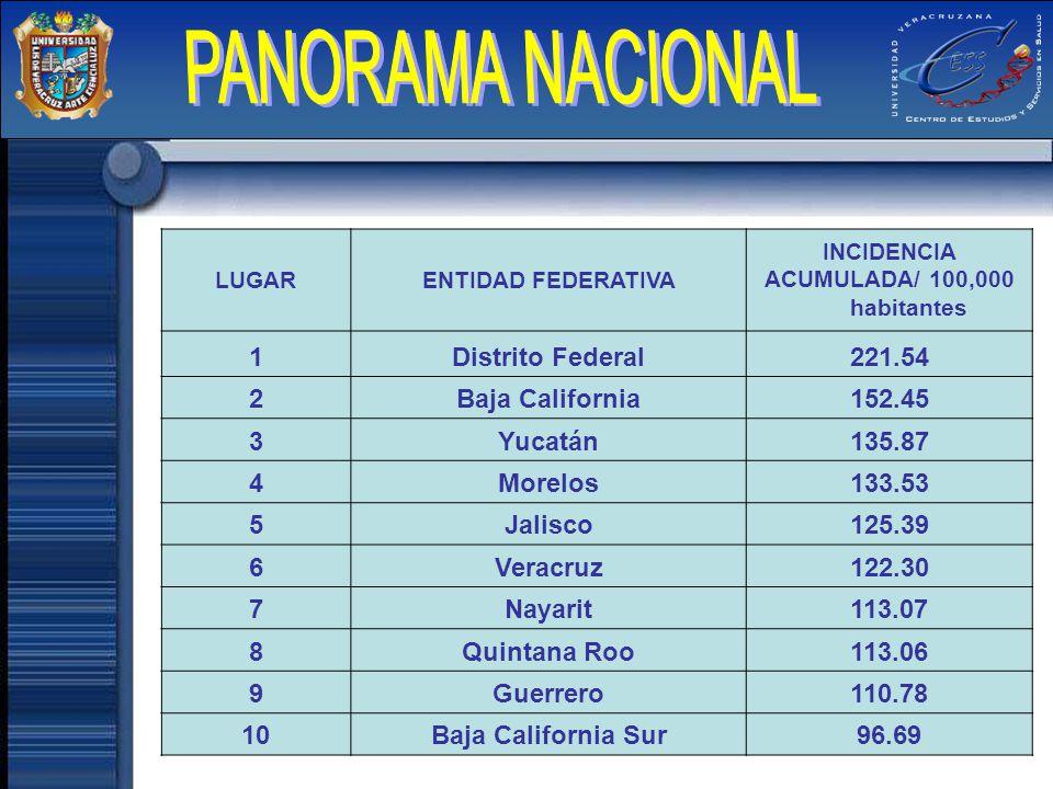ACUMULADA/ 100,000 habitantes