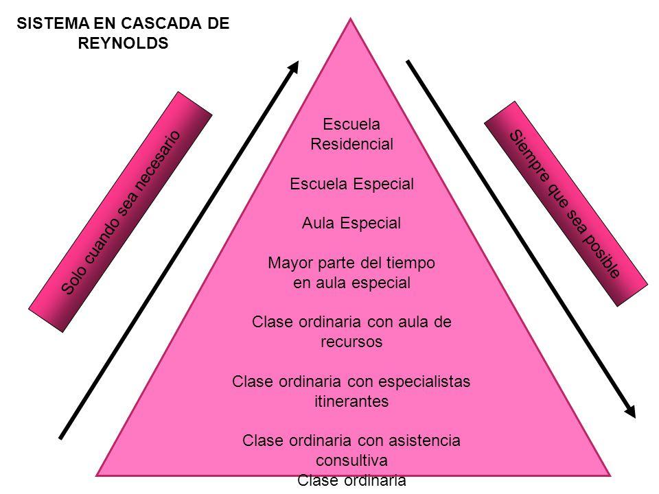 SISTEMA EN CASCADA DE REYNOLDS