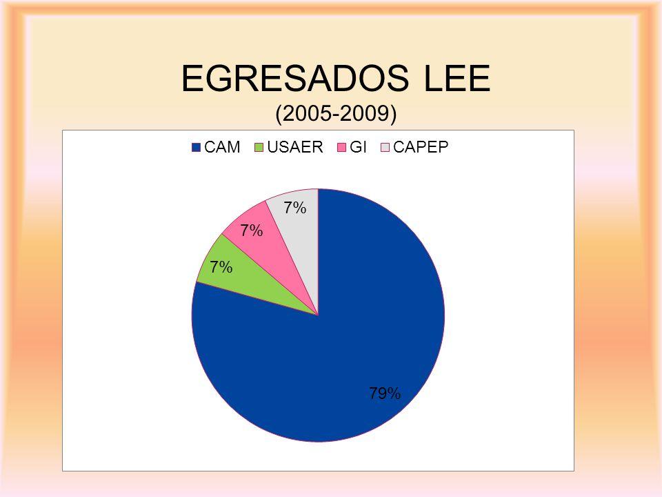 EGRESADOS LEE (2005-2009)