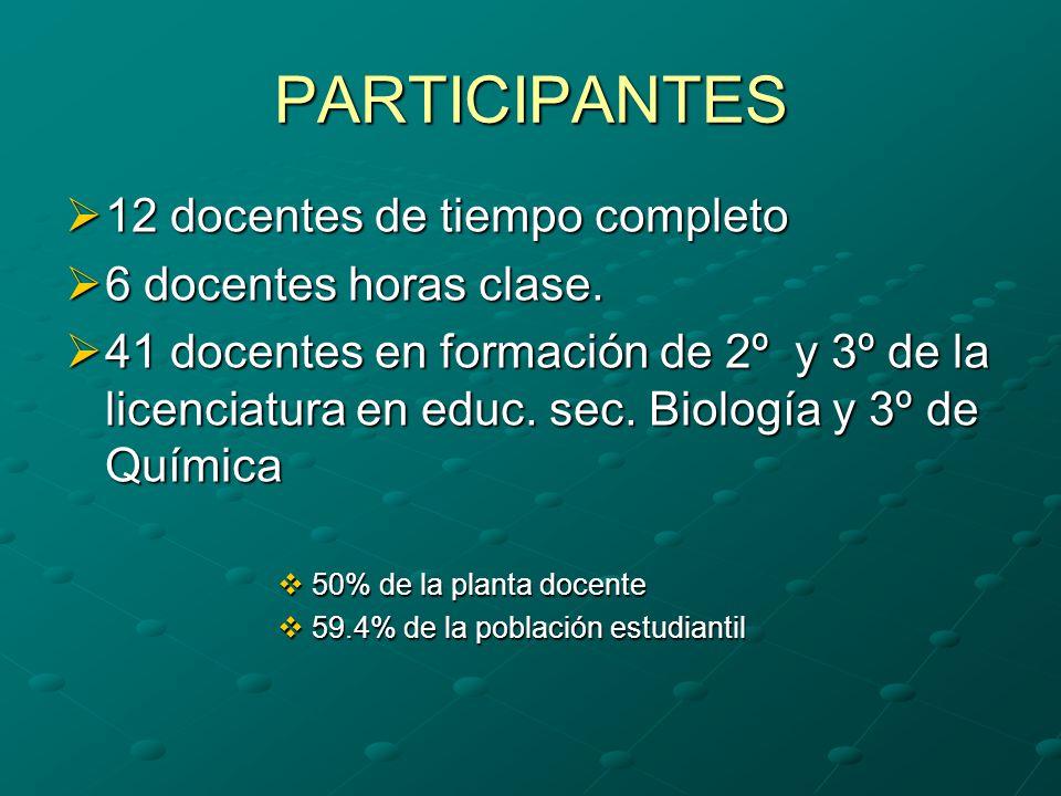PARTICIPANTES 12 docentes de tiempo completo 6 docentes horas clase.