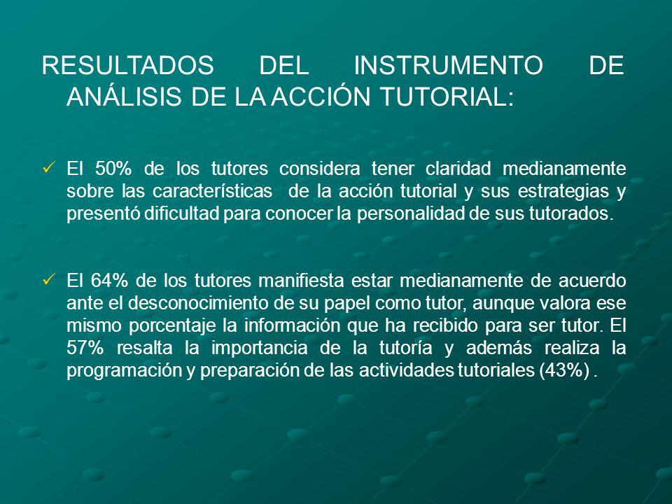 RESULTADOS DEL INSTRUMENTO DE ANÁLISIS DE LA ACCIÓN TUTORIAL: