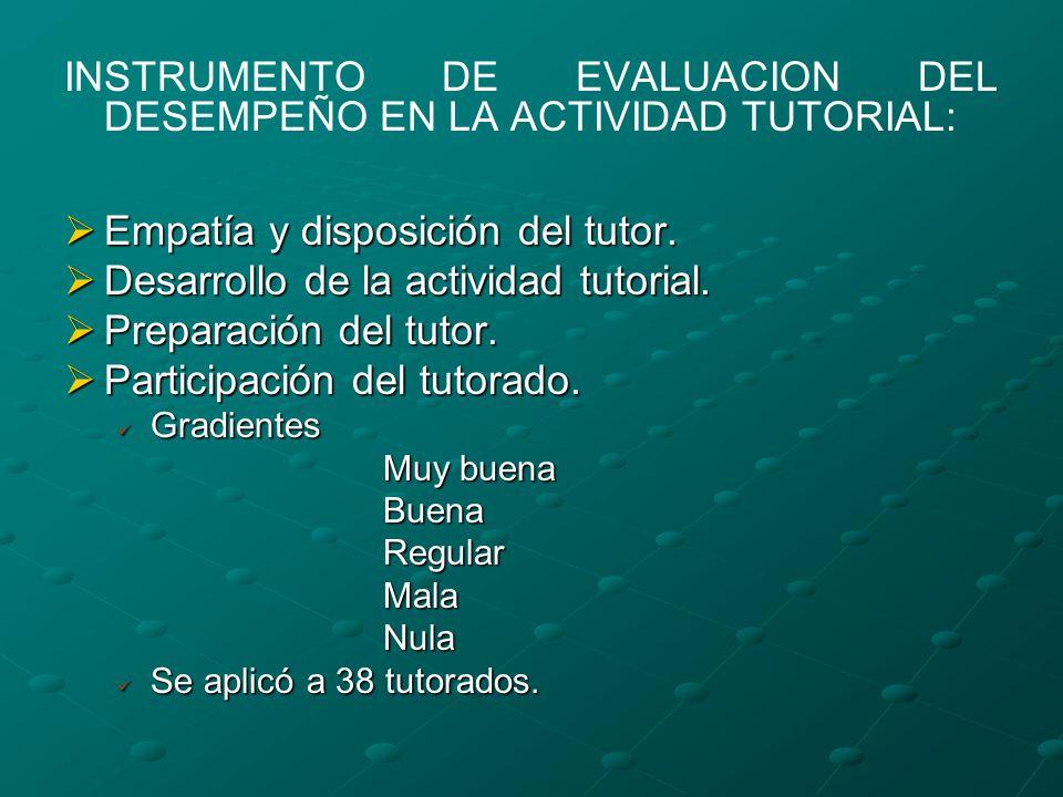 INSTRUMENTO DE EVALUACION DEL DESEMPEÑO EN LA ACTIVIDAD TUTORIAL: