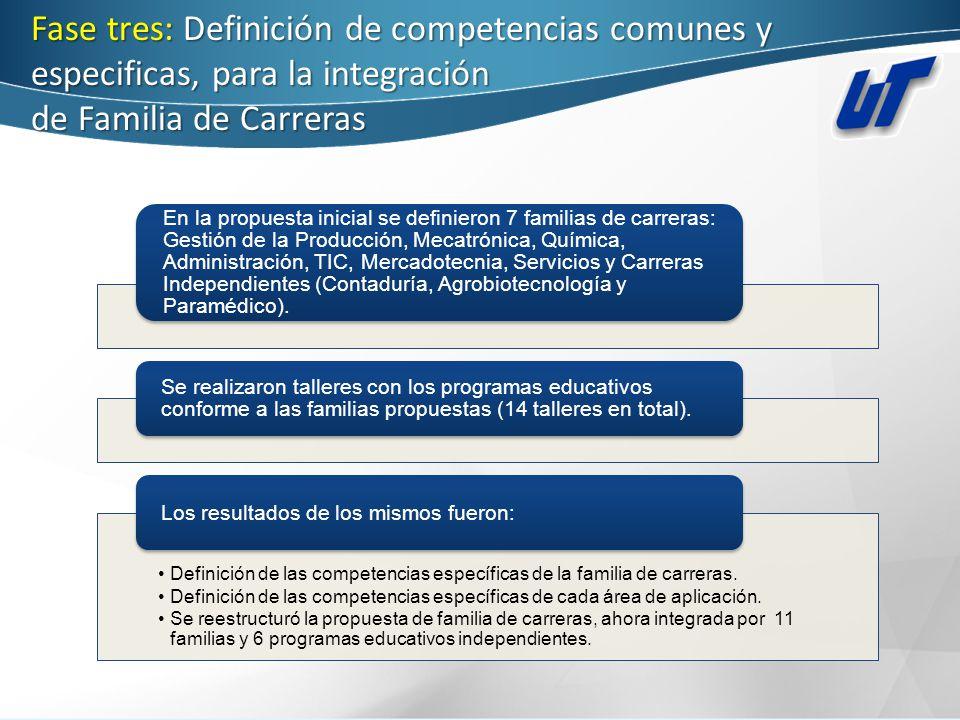 Fase tres: Definición de competencias comunes y especificas, para la integración de Familia de Carreras