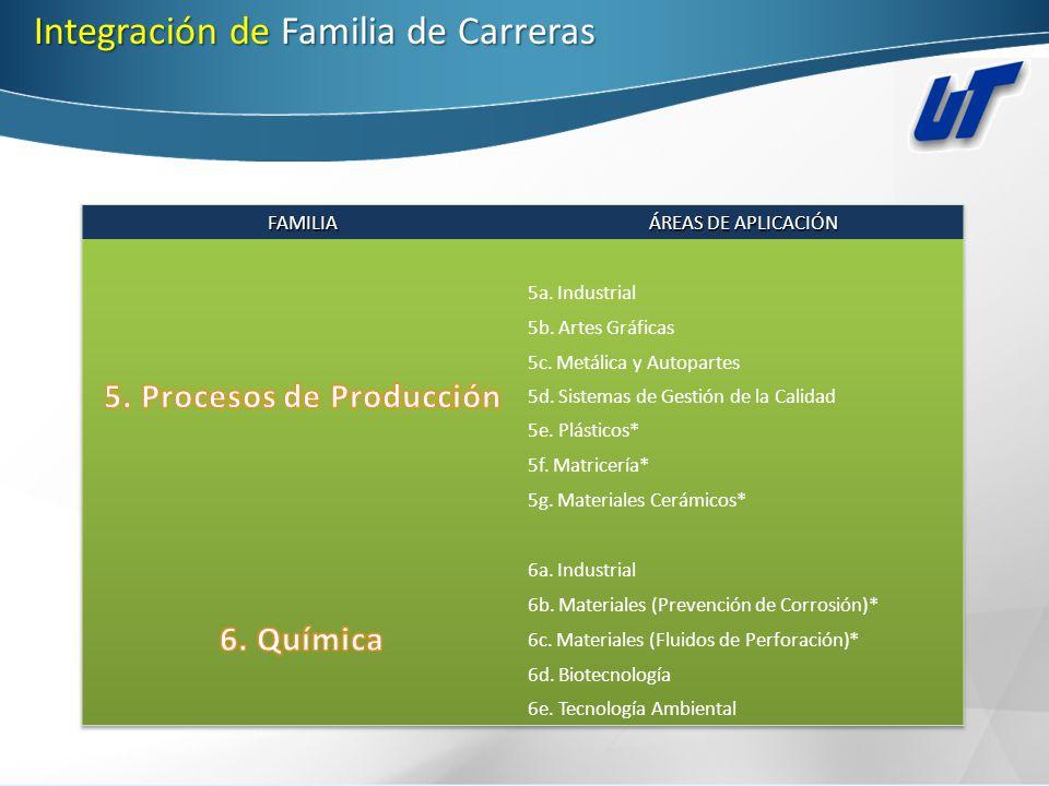 5. Procesos de Producción