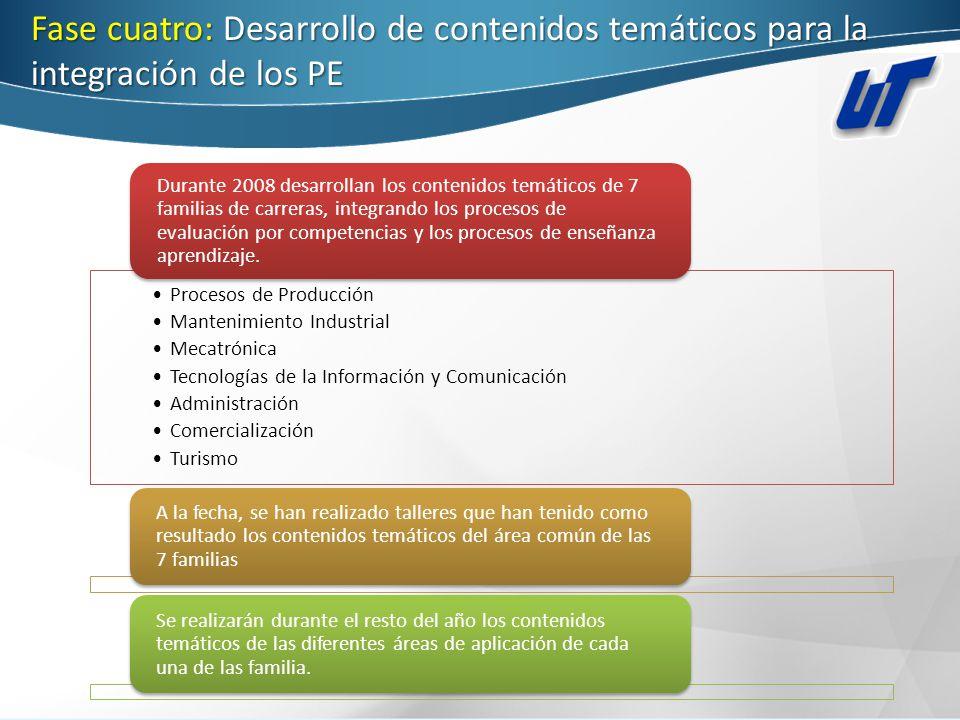 Fase cuatro: Desarrollo de contenidos temáticos para la integración de los PE