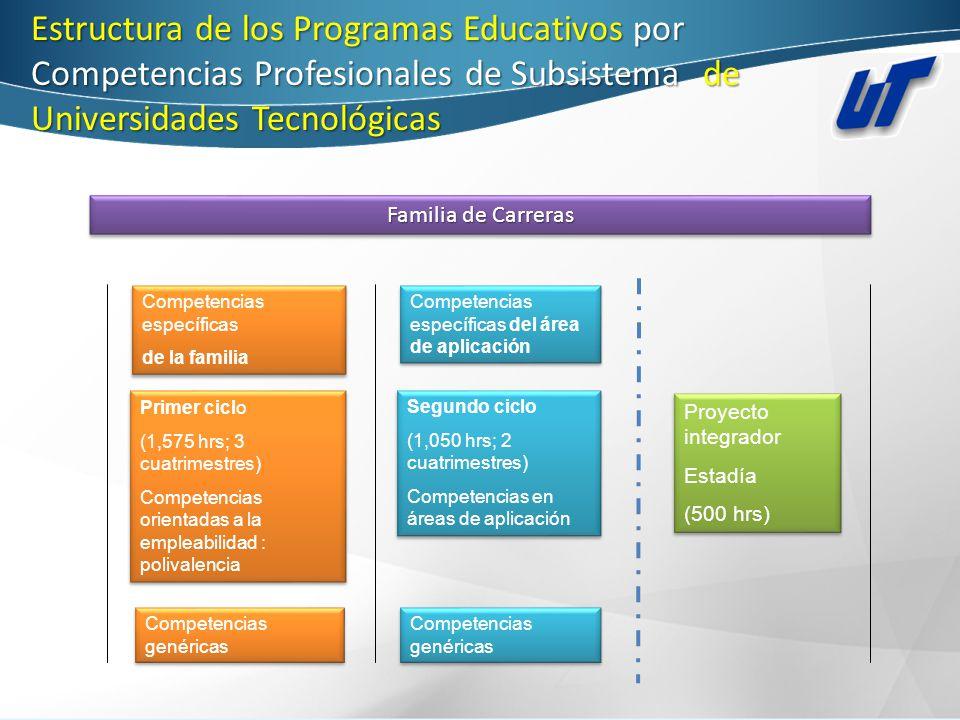 Estructura de los Programas Educativos por Competencias Profesionales de Subsistema de Universidades Tecnológicas