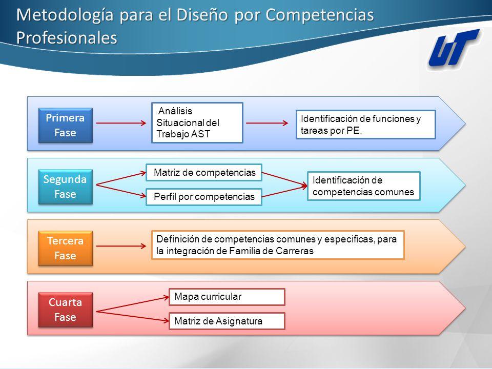 Metodología para el Diseño por Competencias Profesionales