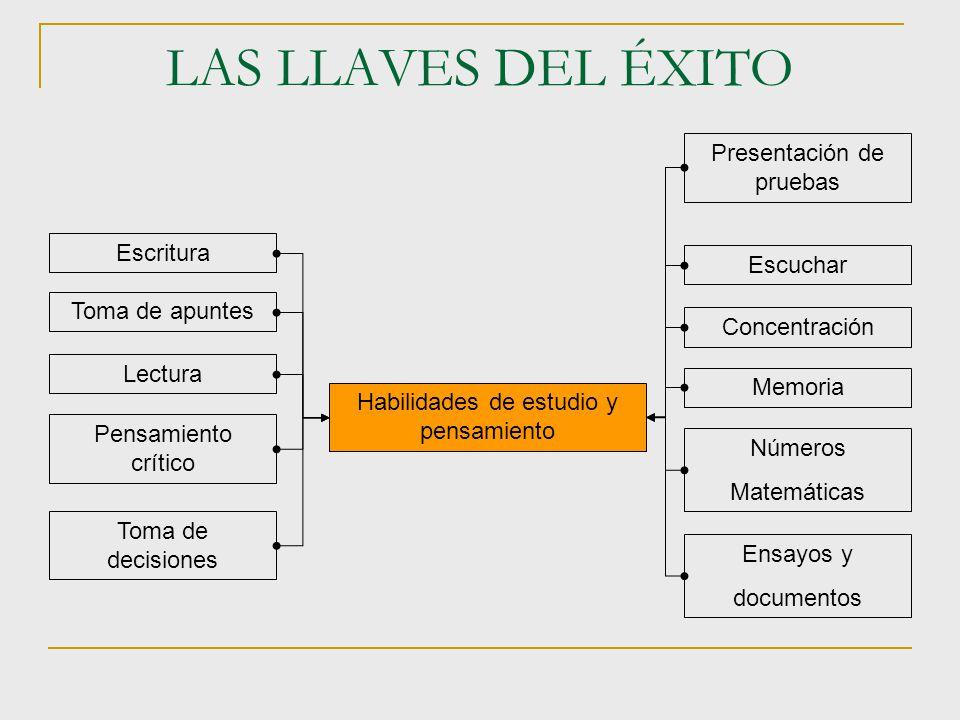 LAS LLAVES DEL ÉXITO Presentación de pruebas Escritura Escuchar