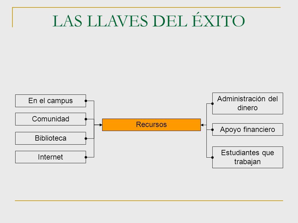 LAS LLAVES DEL ÉXITO Administración del dinero En el campus Comunidad