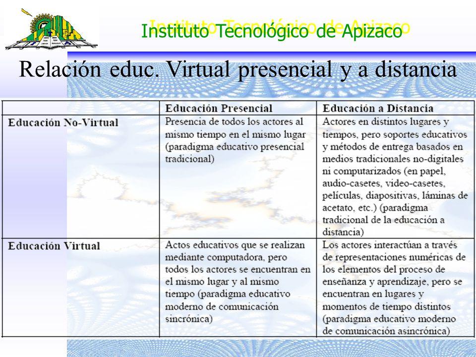 Relación educ. Virtual presencial y a distancia