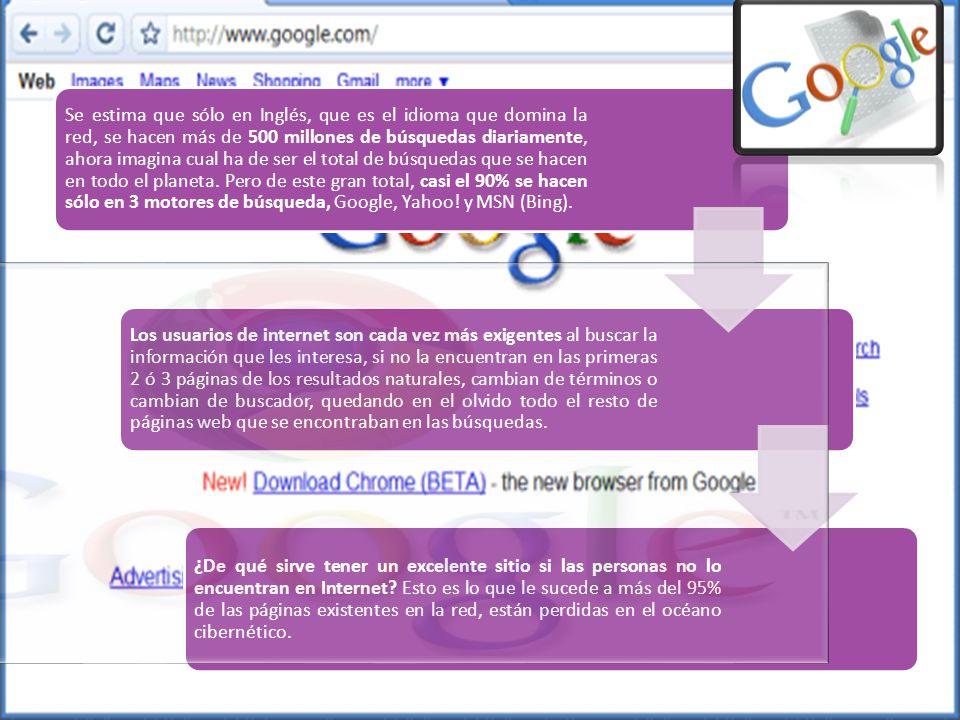 Se estima que sólo en Inglés, que es el idioma que domina la red, se hacen más de 500 millones de búsquedas diariamente, ahora imagina cual ha de ser el total de búsquedas que se hacen en todo el planeta. Pero de este gran total, casi el 90% se hacen sólo en 3 motores de búsqueda, Google, Yahoo! y MSN (Bing).