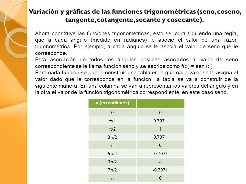 Variación y gráficas de las funciones trigonométricas (seno, coseno, tangente, cotangente, secante y cosecante).