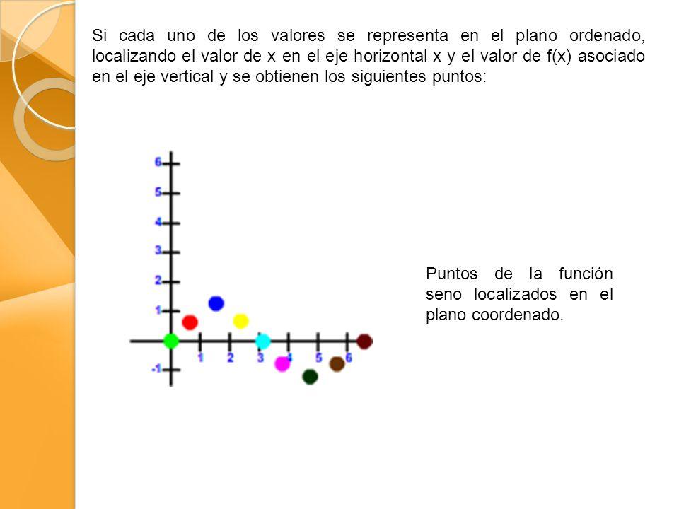 Si cada uno de los valores se representa en el plano ordenado, localizando el valor de x en el eje horizontal x y el valor de f(x) asociado en el eje vertical y se obtienen los siguientes puntos: