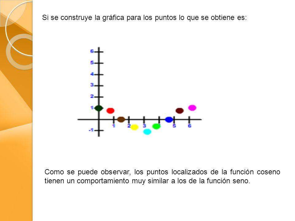 Si se construye la gráfica para los puntos lo que se obtiene es: