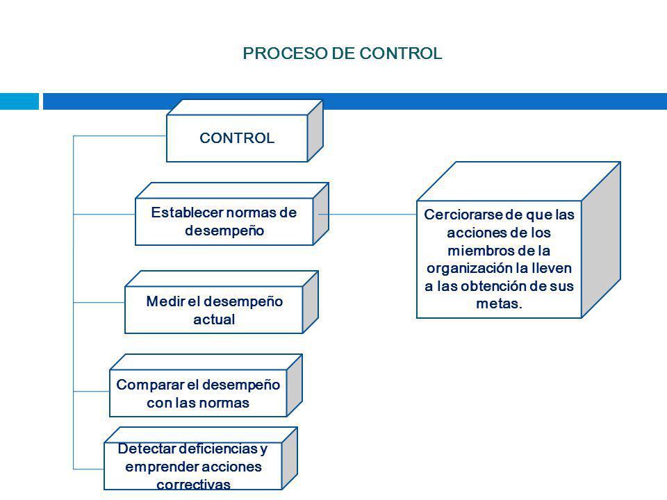 PROCESO DE CONTROL CONTROL